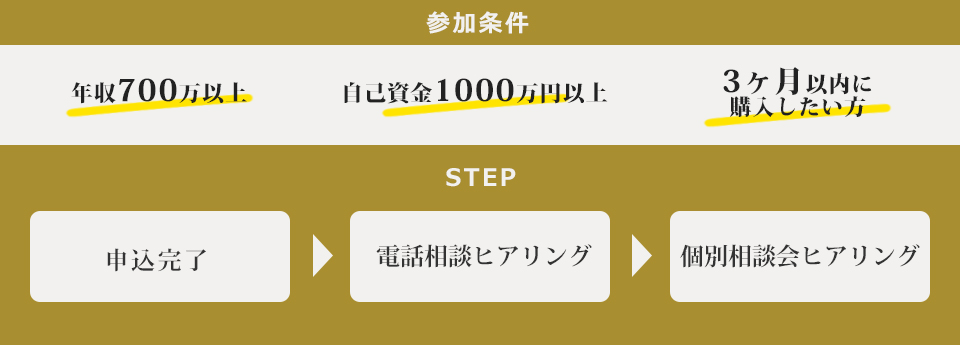 Participation conditions 700 million or more annual income Own money 1000 million yen or more If you want to purchase within 3 months