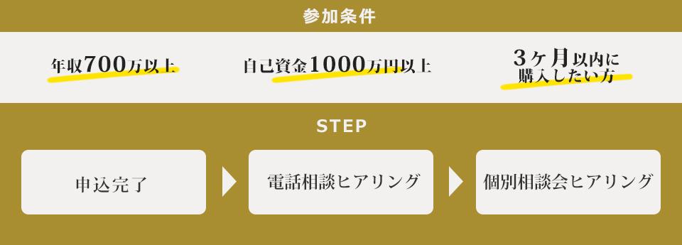เงื่อนไขการมีส่วนร่วม 700 ล้านรายได้ต่อปีขึ้นไปเงินของตัวเอง 1000 ล้านเยนขึ้นไปหากคุณต้องการซื้อภายใน 3 เดือน